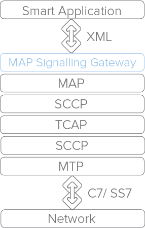 MAP signalling gateway diagram